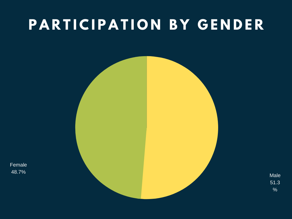 Participation in the sleep study by gender percentage