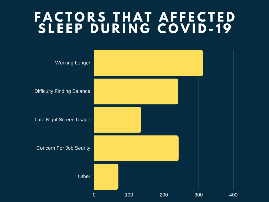 Factors that affected sleep during covid-19