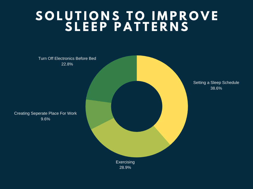 Solutions to improve sleep patterns